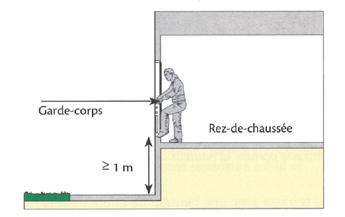 risque de chute supérieur ou égale a 1 m